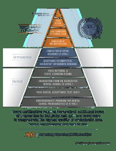 ABO Pyramid Board Certified Orthodontist Krista Hirasuna at San Mateo Orthodontics